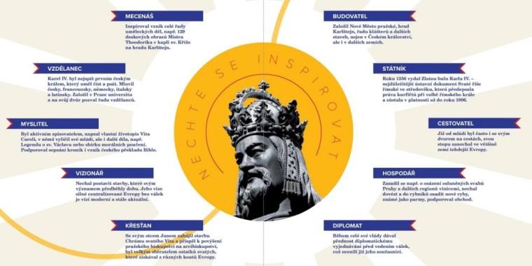 Infografika ukazuje sfery dokonań Karola IV Luksemburskiego (zaczerpnięte ze stron poświęconych mu jako Ojcu Narodu Czeskiego)